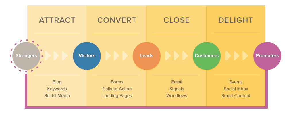 inbound vs outbound marketing 2014