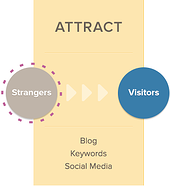 attract phase of inbound vs outbound marketing