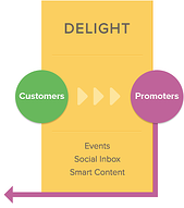 inbound vs outbound marketing customers