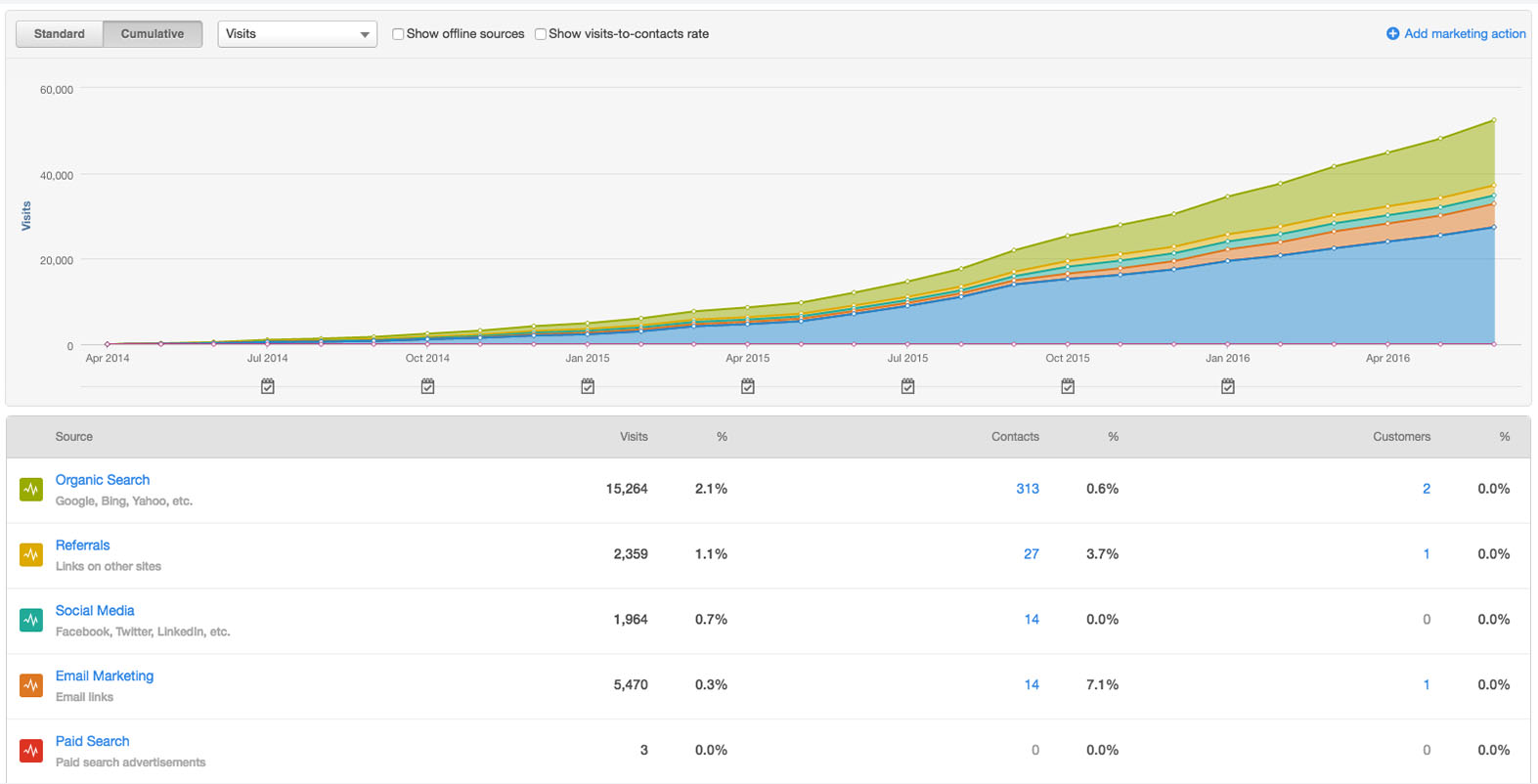 SaaS websites designed on the HubSpot COS come with great analytical tools