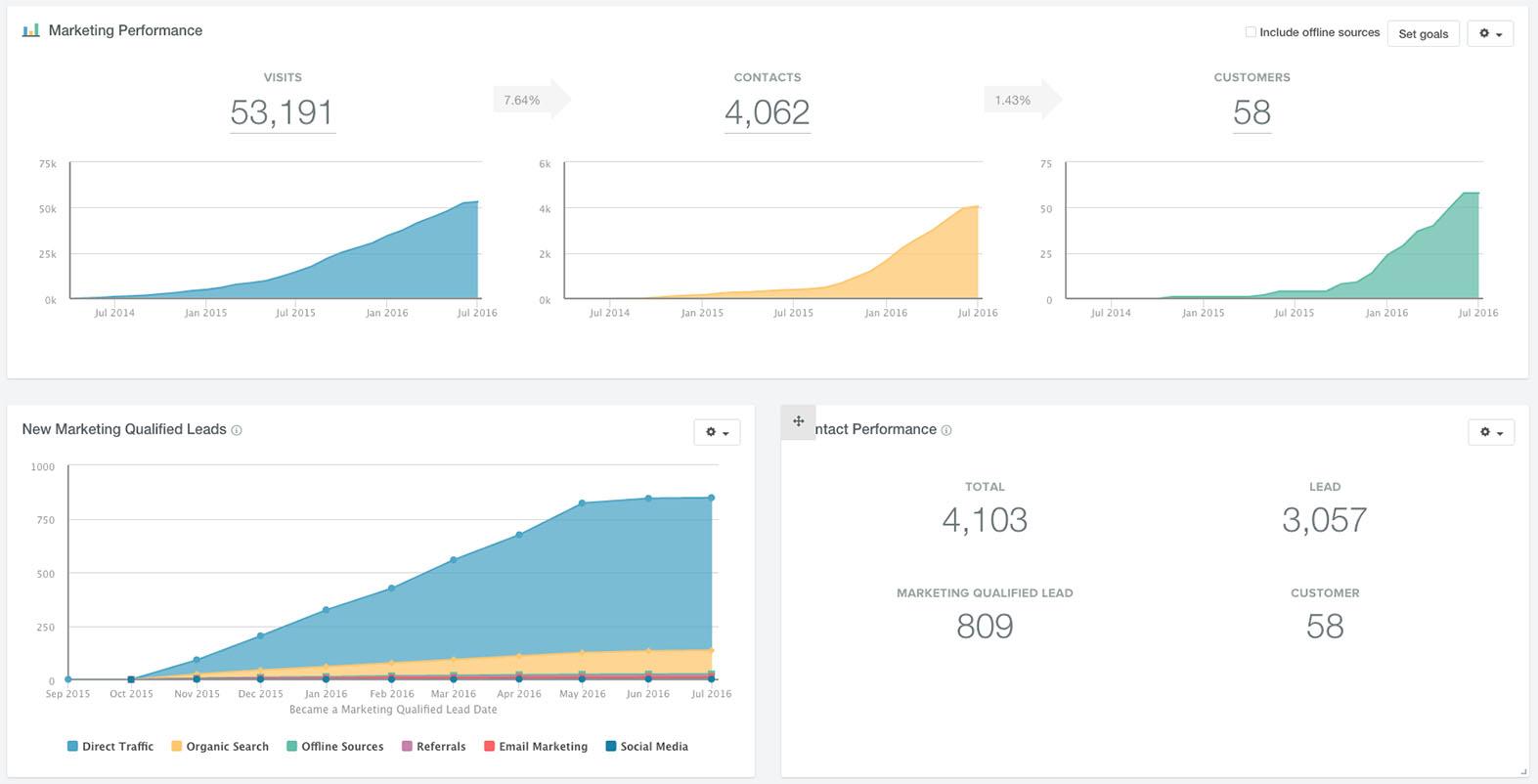 When we design SaaS websites, we see powerful results