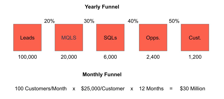 Annual funnel goals