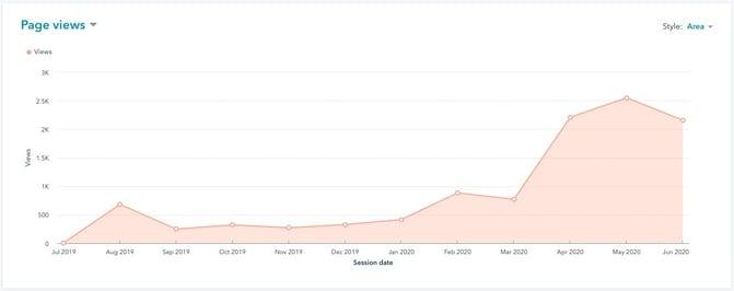 Screenshot of Page Analytics _ HubSpot (1)
