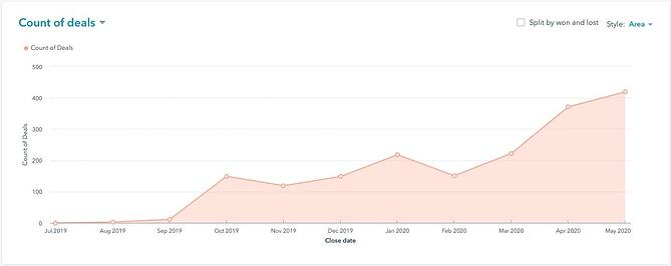 Screenshot of Sales Team Productivity _ HubSpot (2)