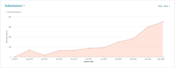 Screenshot of Website Analytics _ HubSpot (7)