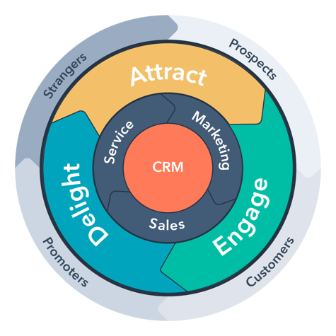 SaaS Funnel and Flywheel
