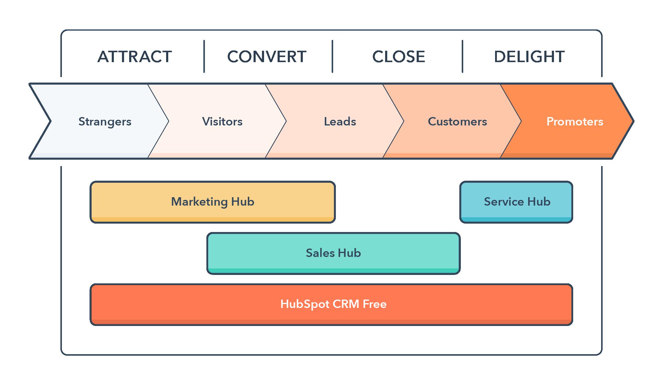 Service Hub added to inbound methodology