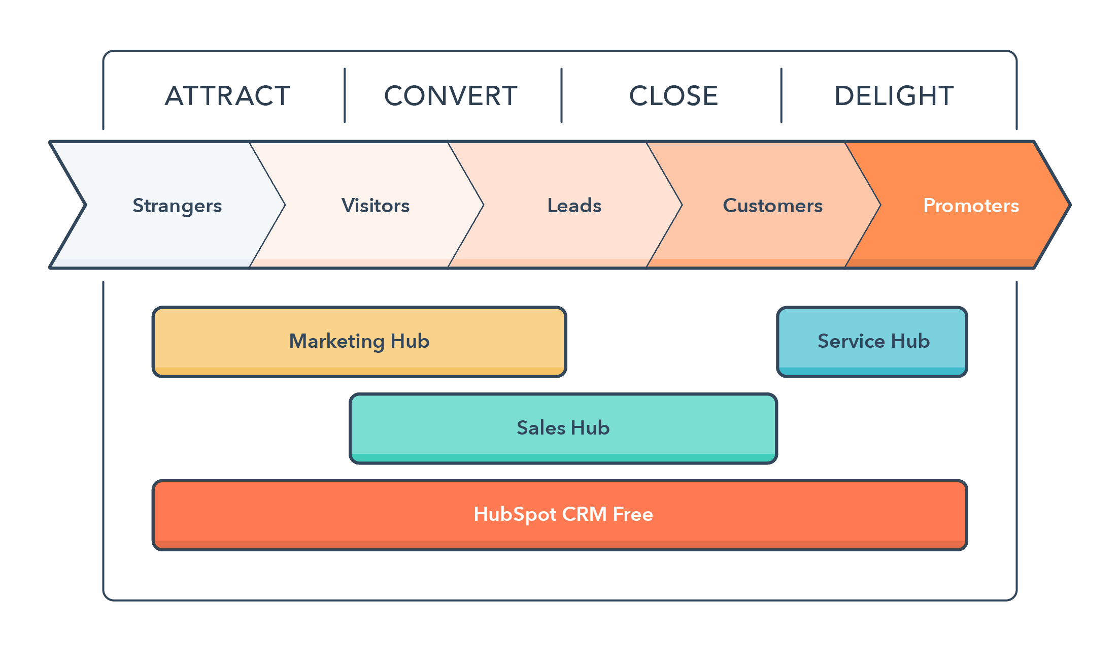 Service Hub added to inbound methodology