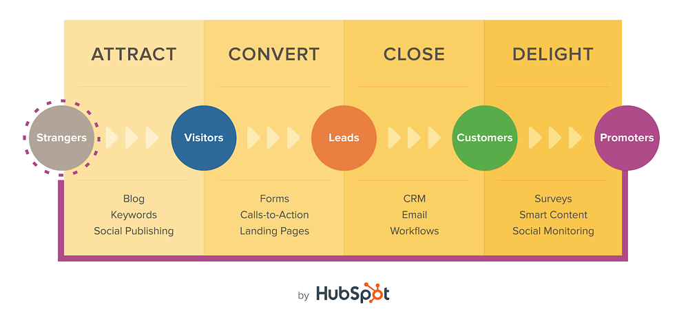 what is a saas marketing funnel?
