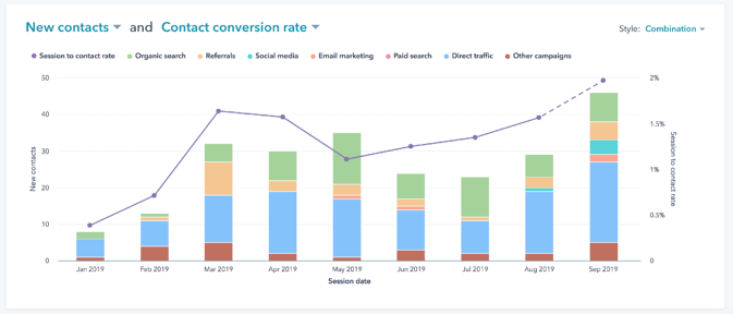 limelightcontacts-conversionrate